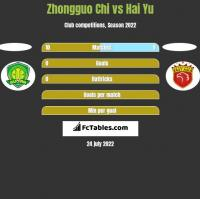 Zhongguo Chi vs Hai Yu h2h player stats