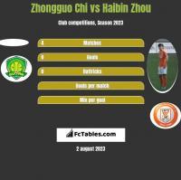 Zhongguo Chi vs Haibin Zhou h2h player stats
