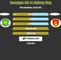 Zhongguo Chi vs Haifeng Ding h2h player stats