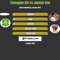 Zhongguo Chi vs Junmin Hao h2h player stats
