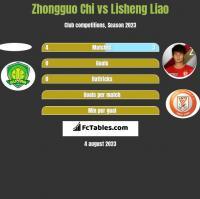 Zhongguo Chi vs Lisheng Liao h2h player stats