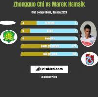 Zhongguo Chi vs Marek Hamsik h2h player stats