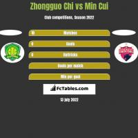 Zhongguo Chi vs Min Cui h2h player stats