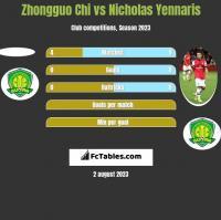 Zhongguo Chi vs Nicholas Yennaris h2h player stats