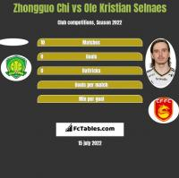 Zhongguo Chi vs Ole Kristian Selnaes h2h player stats