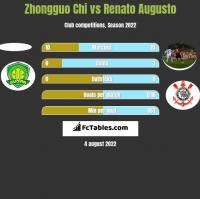 Zhongguo Chi vs Renato Augusto h2h player stats