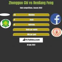 Zhongguo Chi vs Renliang Feng h2h player stats