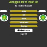 Zhongguo Chi vs Taijan Jin h2h player stats