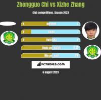 Zhongguo Chi vs Xizhe Zhang h2h player stats