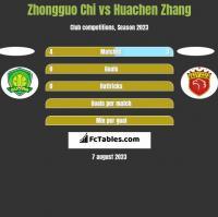 Zhongguo Chi vs Huachen Zhang h2h player stats