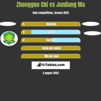 Zhongguo Chi vs Junliang Ma h2h player stats