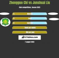 Zhongguo Chi vs Junshuai Liu h2h player stats