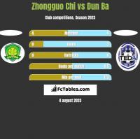 Zhongguo Chi vs Dun Ba h2h player stats