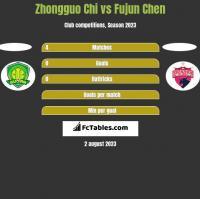 Zhongguo Chi vs Fujun Chen h2h player stats