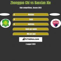 Zhongguo Chi vs Baoxian Xie h2h player stats