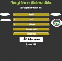 Zhunyi Gao vs Abduwal Ablet h2h player stats