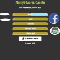 Zhunyi Gao vs Cao Gu h2h player stats