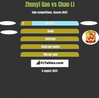 Zhunyi Gao vs Chao Li h2h player stats