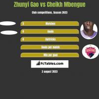 Zhunyi Gao vs Cheikh Mbengue h2h player stats