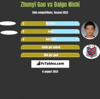 Zhunyi Gao vs Daigo Nishi h2h player stats
