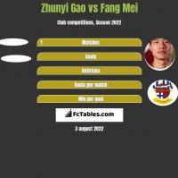 Zhunyi Gao vs Fang Mei h2h player stats