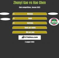 Zhunyi Gao vs Hao Chen h2h player stats