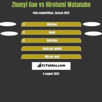 Zhunyi Gao vs Hirofumi Watanabe h2h player stats