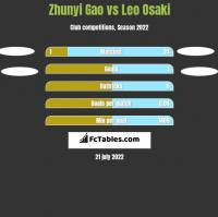 Zhunyi Gao vs Leo Osaki h2h player stats