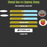 Zhunyi Gao vs Linpeng Zhang h2h player stats