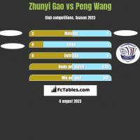 Zhunyi Gao vs Peng Wang h2h player stats