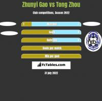 Zhunyi Gao vs Tong Zhou h2h player stats