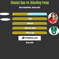 Zhunyi Gao vs Xiaoting Feng h2h player stats