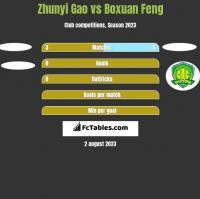 Zhunyi Gao vs Boxuan Feng h2h player stats