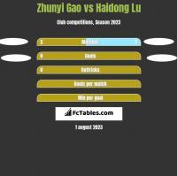 Zhunyi Gao vs Haidong Lu h2h player stats