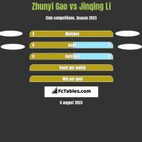 Zhunyi Gao vs Jinqing Li h2h player stats