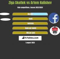 Ziga Skoflek vs Artem Kulishev h2h player stats