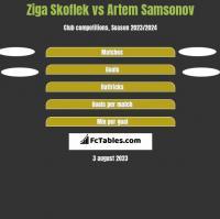 Ziga Skoflek vs Artem Samsonov h2h player stats