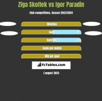 Ziga Skoflek vs Igor Paradin h2h player stats