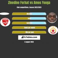 Zinedine Ferhat vs Amos Youga h2h player stats