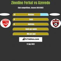 Zinedine Ferhat vs Azevedo h2h player stats