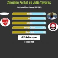 Zinedine Ferhat vs Julio Tavares h2h player stats