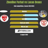 Zinedine Ferhat vs Lucas Deaux h2h player stats
