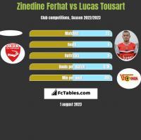 Zinedine Ferhat vs Lucas Tousart h2h player stats