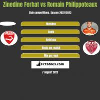 Zinedine Ferhat vs Romain Philippoteaux h2h player stats