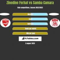 Zinedine Ferhat vs Samba Camara h2h player stats
