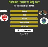 Zinedine Ferhat vs Sidy Sarr h2h player stats