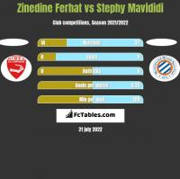 Zinedine Ferhat vs Stephy Mavididi h2h player stats