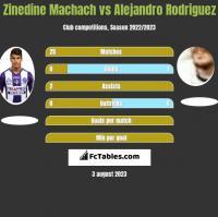 Zinedine Machach vs Alejandro Rodriguez h2h player stats