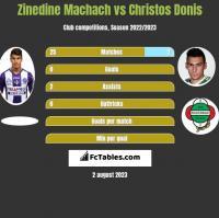 Zinedine Machach vs Christos Donis h2h player stats