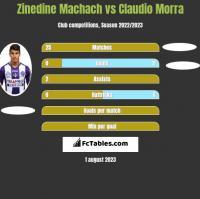Zinedine Machach vs Claudio Morra h2h player stats